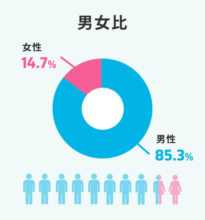 男女比 女性13.6  男性86.4