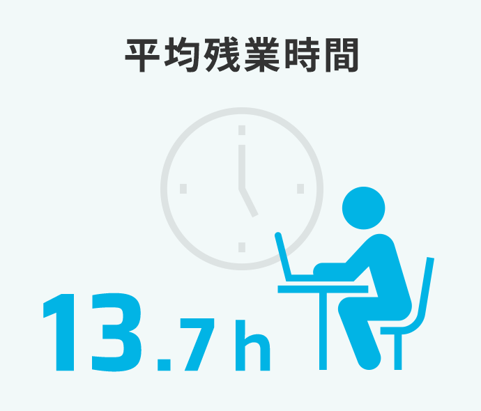 平均残業時間13.6h