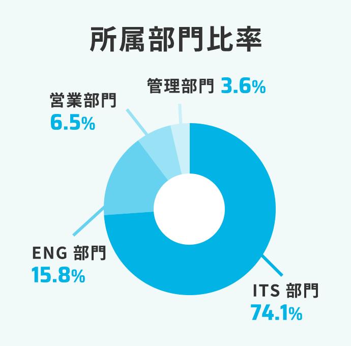 所属部門比率 管理部門2.2% ITS 部門66% ENG 部門22% 営業部門9.8%