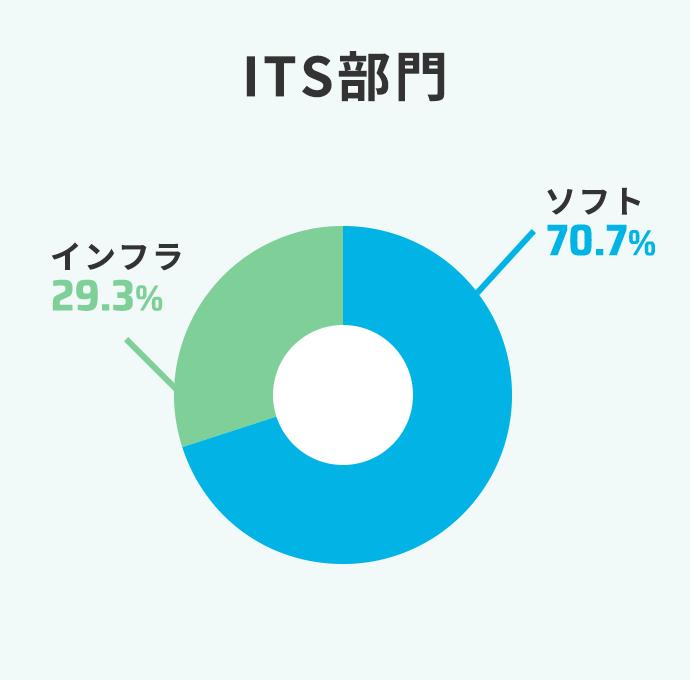 ITS部門 ソフト70% インフラ30%