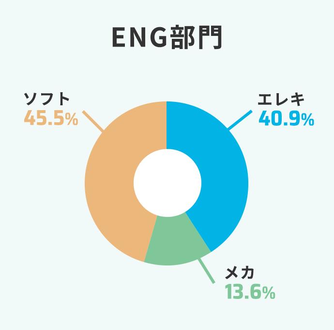 ENG部門 エレキ30% メカ15% ソフト55%
