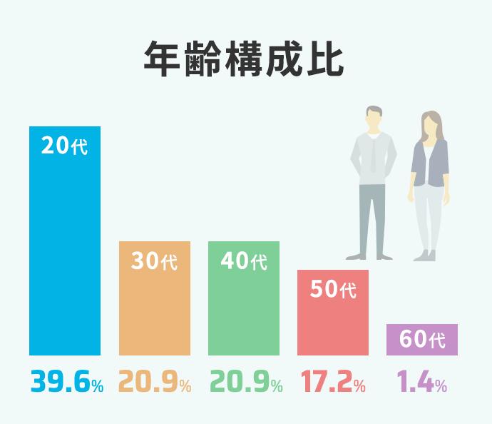 年齢構成比 20代37.2% 30代22.8% 40代25.4% 50代12.7% 60代1.9%